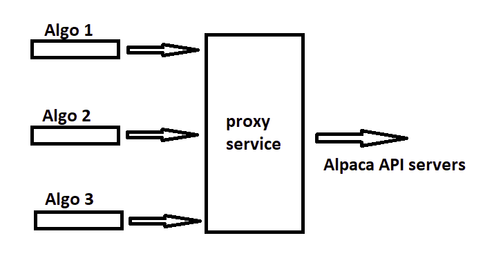 How to Run Multiple Algorithms on Alpaca - Alpaca Proxy Agent (Part I)