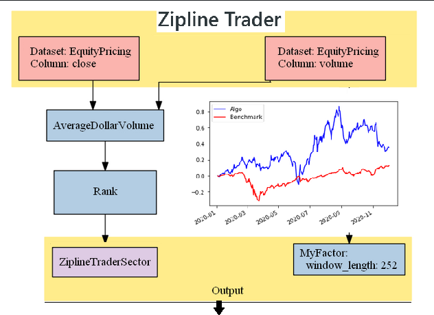 Linear Regression For a Momentum Based Trading Strategy Using Zipline Trader